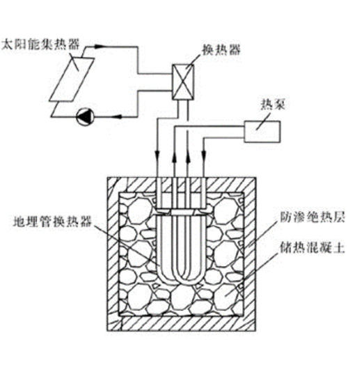 多能互补供暖、制冷系统