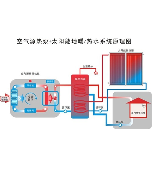 乌海空气源+太阳能供暖/热水系统