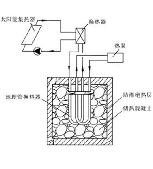 乌海多能互补供暖、制冷系统