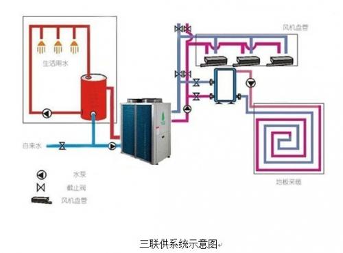 采暖、制冷、热水三联供